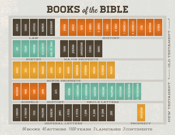 66 books of the bible and their meaning pdf